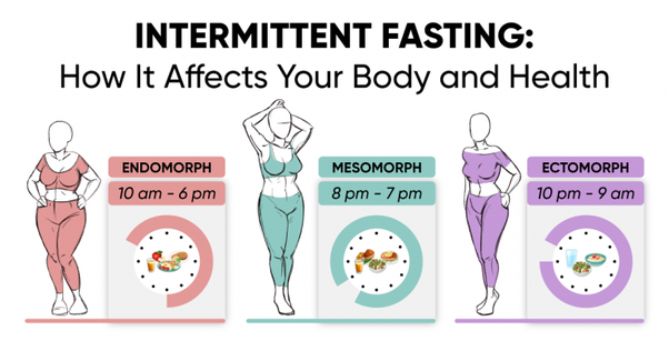 Fasting Weight Loss Stages